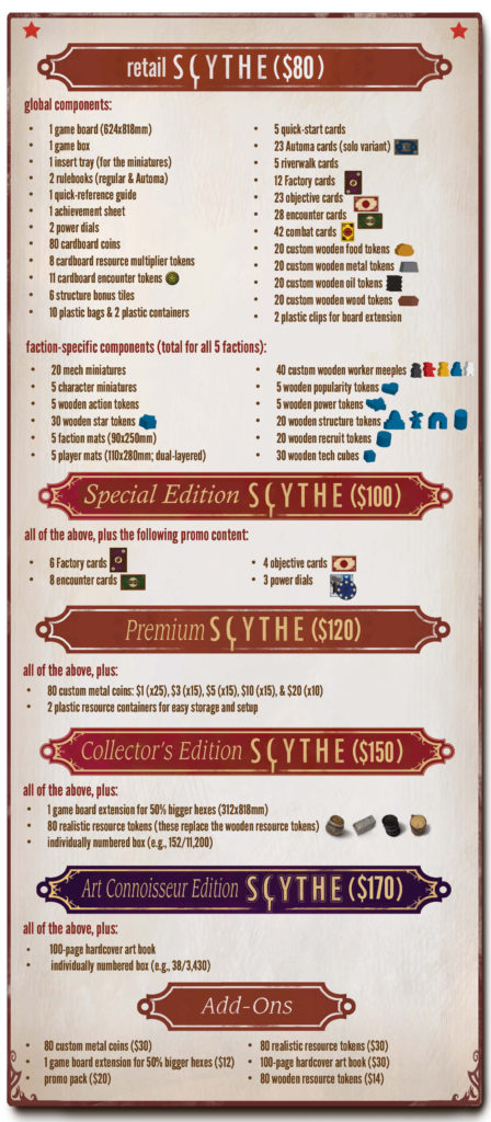 Also See The Breakdown For Each Edition Of Scythe Below:
