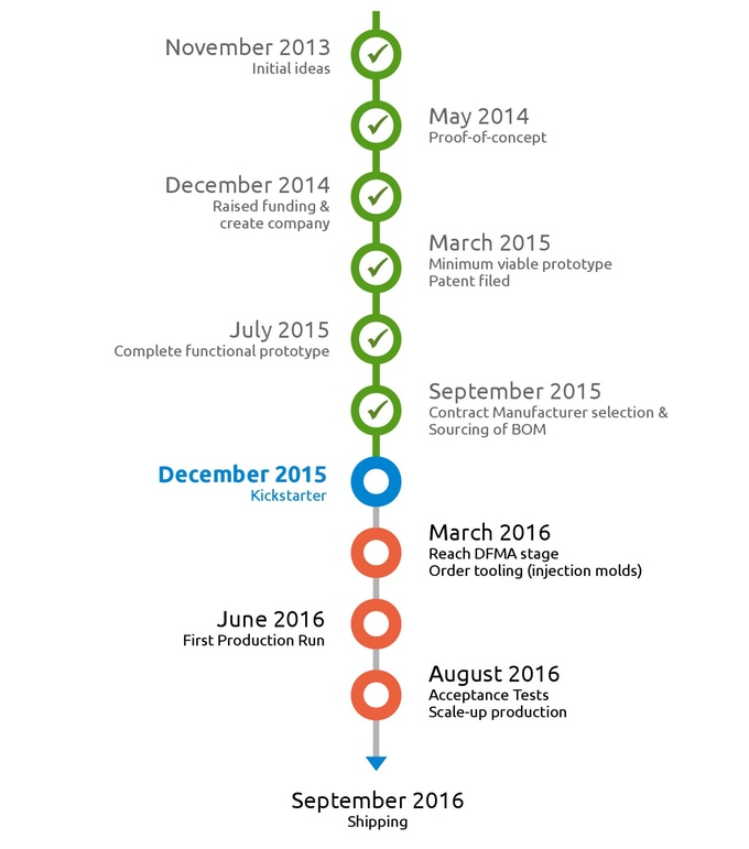 Kickstarter Lesson  The Project Timeline  Stonemaier Games