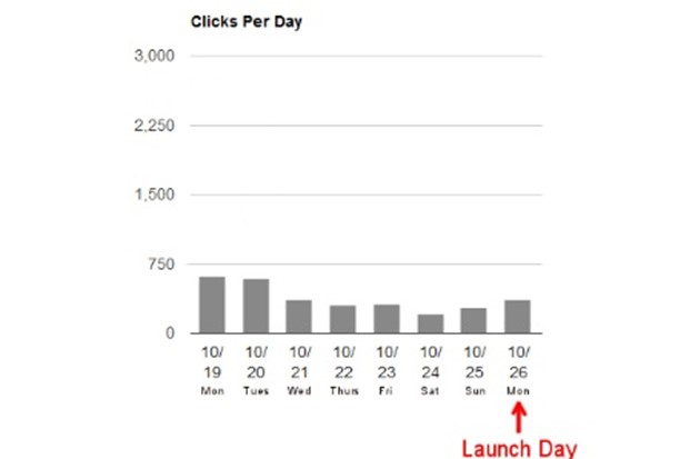 (Approximately 2500 total clicks pre-launch.)